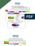 Aakash AIEEE 2009 Analysis Topics