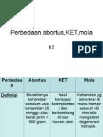 Perbedaan Abortus, Ket, Mola - Dyo