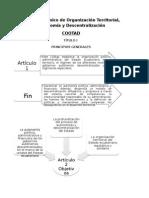 Código Orgánico de Organización Territorial COOTAD