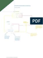 Lista de Verificação Para Produção Ecológicamente Sustentável
