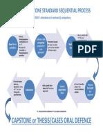 4.Flow Chart Thesis Capstone 2013-14