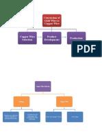 Project Management WBS