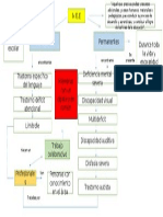 Mapa Conceptual Decreto 170