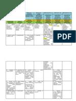 Repartição de Competências - Tabela