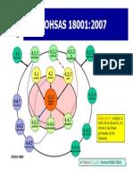 OHSAS 18k - relaciones