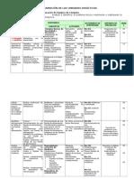 Programación de Las Unidades Didácticas 2011-II
