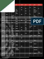 Tabla de equivalencias de combustion de polvora Swish Reloader