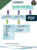 Tugas Aritmatika Interval