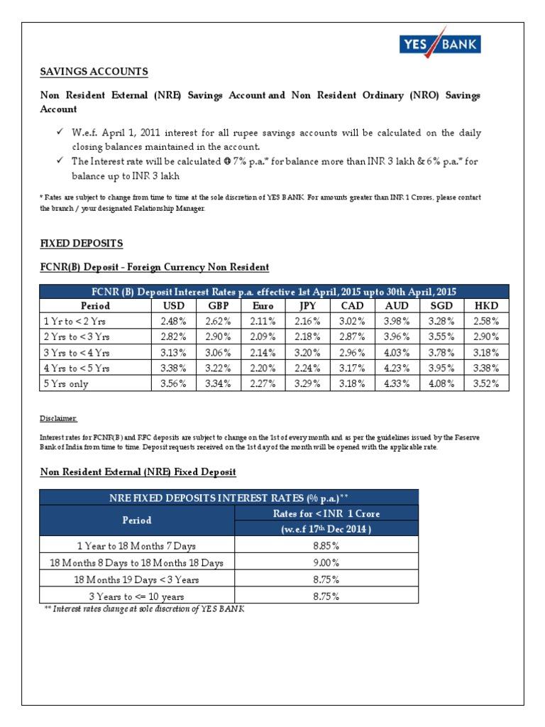 Best Interest rates | Billetes (Finanzas) | Moneda
