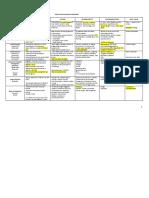 Drugs for Pulmonary Disorders 2