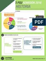 Infografía PSU Historia 2015