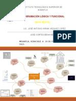 Mapa Mental Unidad 1 progeamacion logica y funcional