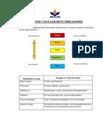 MEPCOM - Management Philosophy - Vision Rev 0