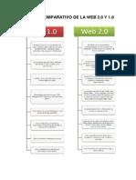 Cuadro Comparativo de La Web 2.0 y 1.0