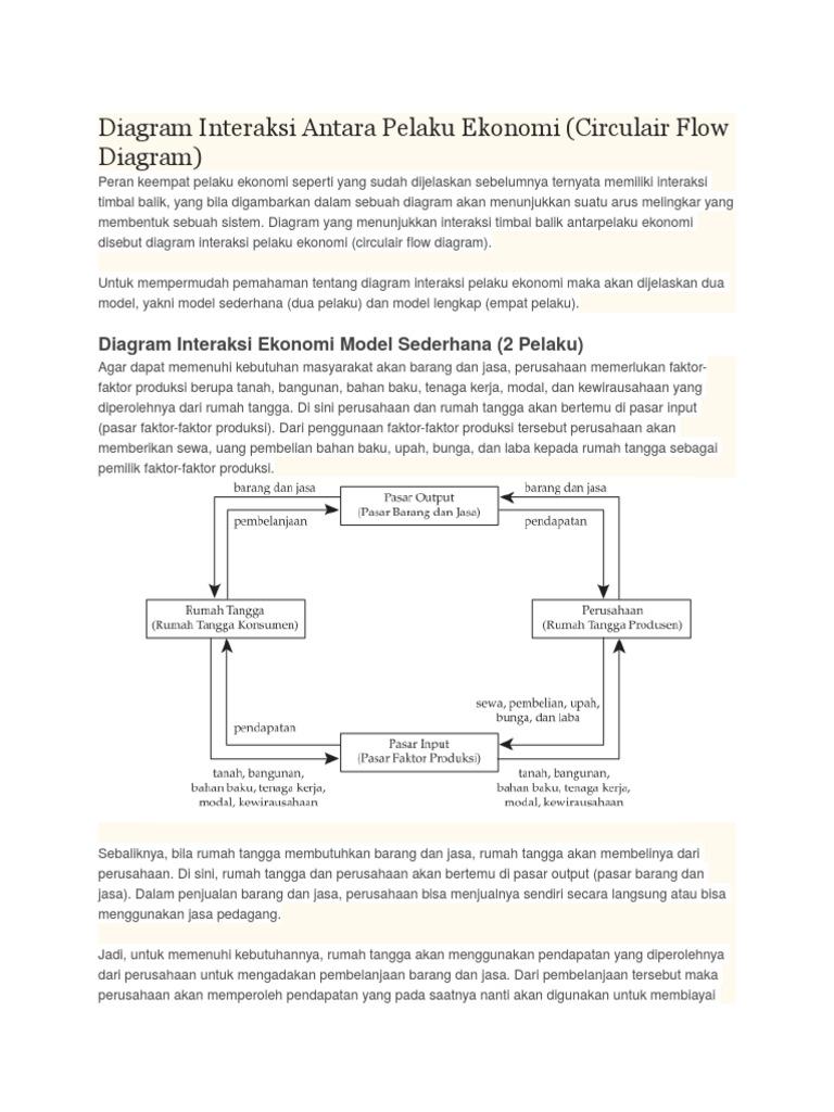 Diagram interaksi antara pelaku ekonomi ccuart Images