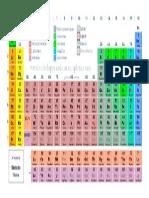 Tabela Periodica Simples