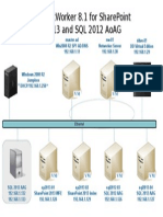 NetWorker 8.1 for SharePoint 2013 and SQL 2012 AoAG - Diagram