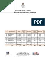 Informe Costos 1er Trimestre 2015 Ley Anticorrupcion