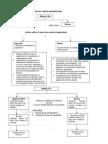 Labor Procedure Charts