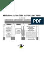 PERIODIFICACIÓN DE HISTORIA DEL PERÚ