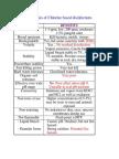Properties of Chlorine Based Disinfectants