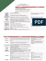 CSEC Economics Glossary