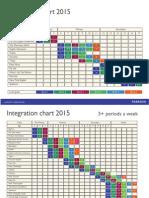 Integration Chart