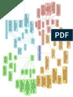 Fundamentos_de_la_administración_mapa_conceptual