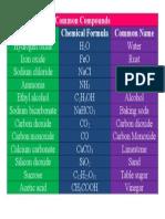 Common Compounds Table