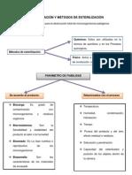 1.3. Esterilización y Métodos de Esterilización.
