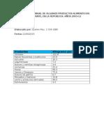 Disponibilidad Anual de Algunos Productos Alimenticios Por Habitante