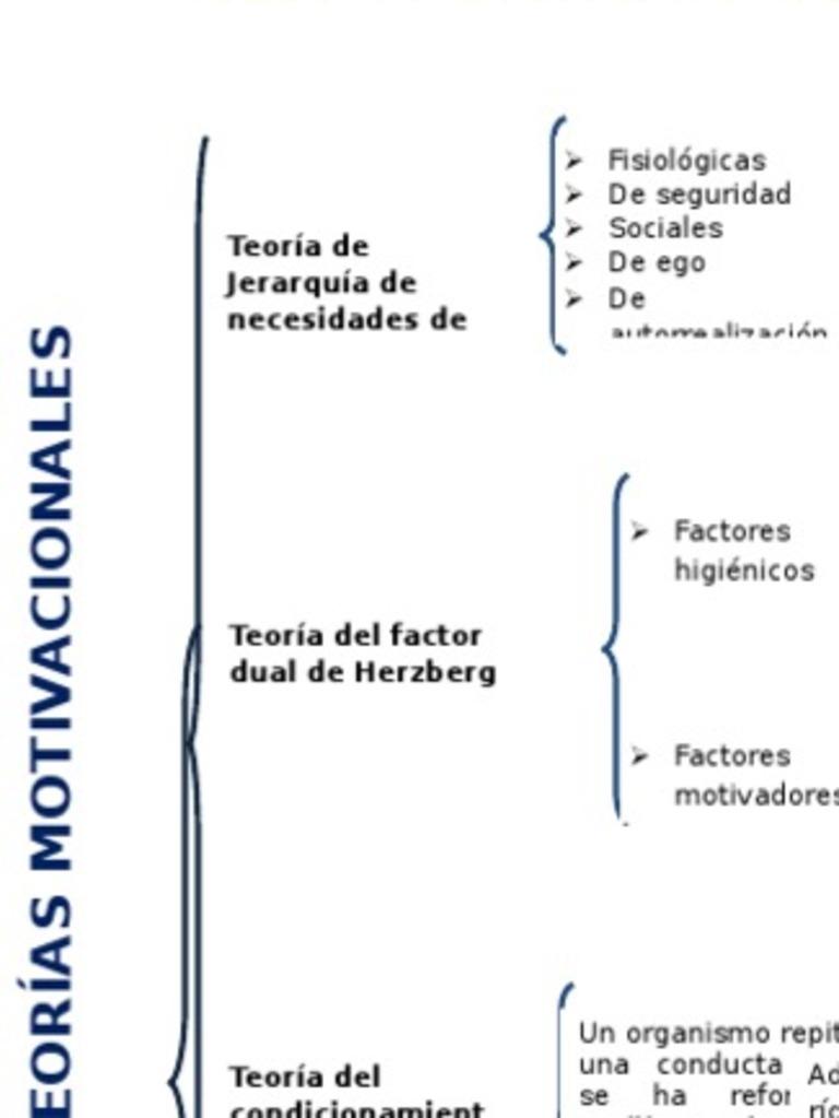 Teorías Motivacionales Y De Necesidades Motivación