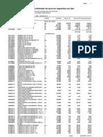 Lista de Materiales - Iiss