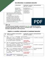 FAPTA -CONTRAVENTIE + AMENDA