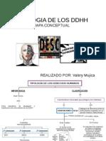 Tipologia de los Derechos Humanos (DDHH)