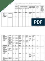 Сведения о доходах, об имуществе и обязательствах имущественного характера муниципальных служащих администрации МО ГО «Сыктывкар» и членов их семей