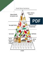 Piramida Makanan Yang Seimbang