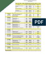 All Programs - Final Exam Spring 2015 Main Campus & City Campus
