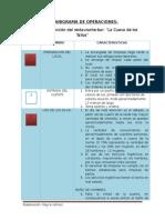 Organigrama de Operaciones . II