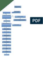 3. Diagramas de Procesos