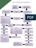 Ruta de Investigación de LoDeiver s Proyectos Gonzalez 9-b