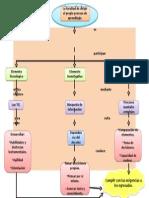 Anahi Oropeza Eje3 Mapa Conceptual