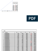 KPI Dashboard Table Scroll and Sort
