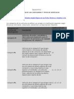Clasificación de Las Categorías y Tipos de Vehículos según la Unión Europea