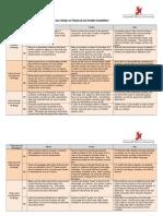 wk5 - case study (ch10)