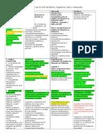 Comparación de Los Contenidos de Los ASP de Bolivia