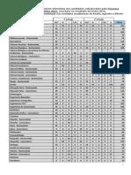 Quantitativo de Vagas Por Curso Sisu2015