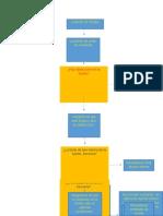 Diagrama Fuente de Poder