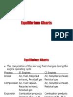 Equilibrium Charts