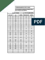 Tabela Fios e Cabos Eletricos